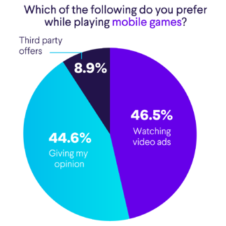 44.6% of users would prefer surveys