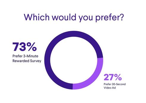 73% prefer a 3-minute survey for rewards