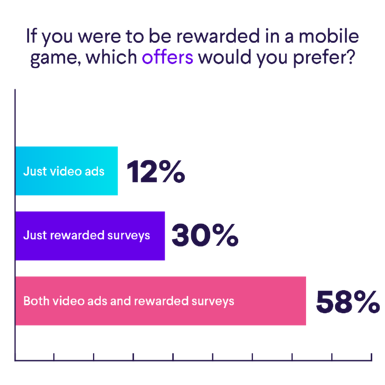 Users prefer both video ads and rewarded surveys