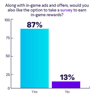 86% of users would like to have surveys as an option to earn rewards.