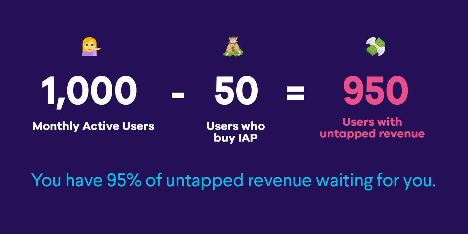 You have 95% of untapped revenue waiting for you